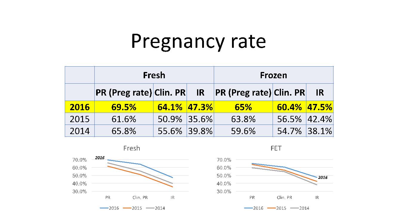 pregnancy rates